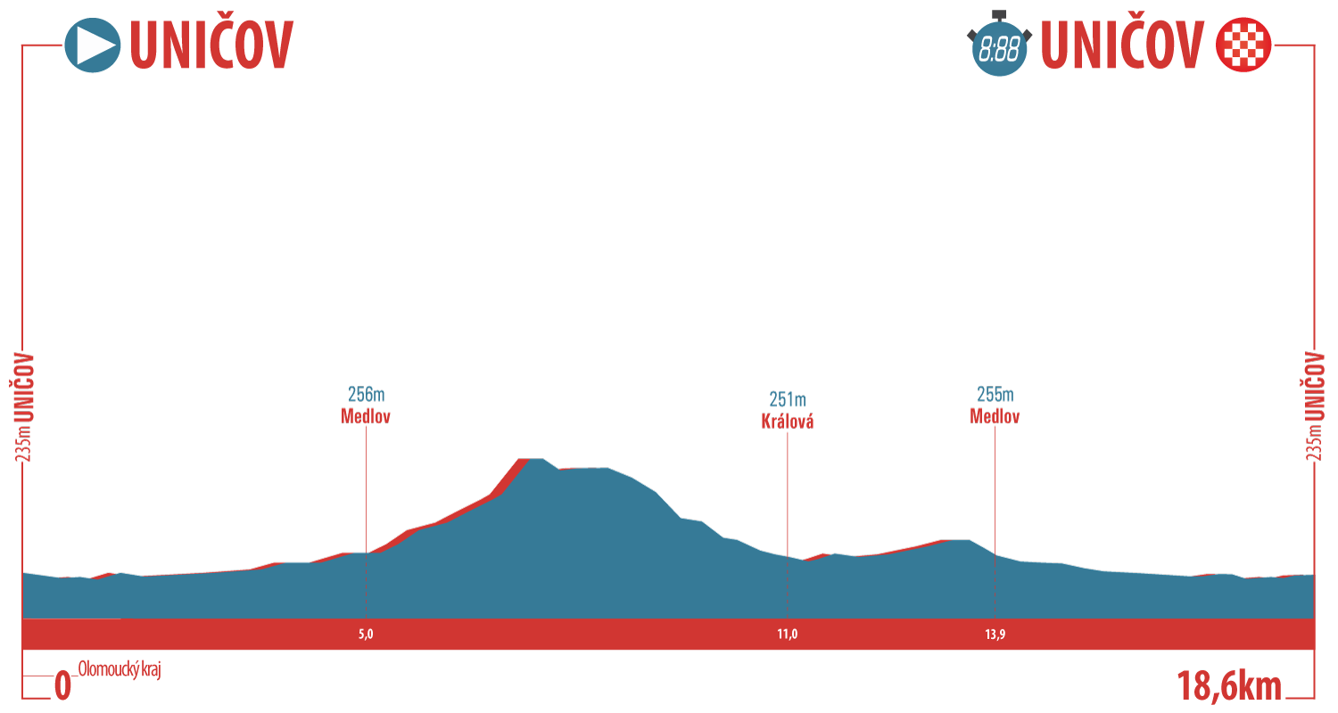 [Immagine: Czech-Cycling-Tour-17---Profile-Stage-1-PNG.png]