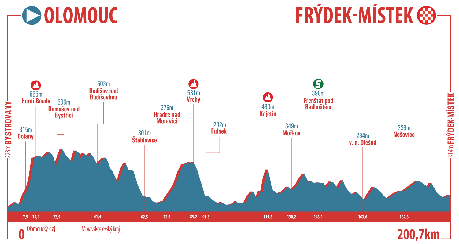 [Immagine: Czech-Cycling-Tour-17---Profile-Stage-2-PNG.png]