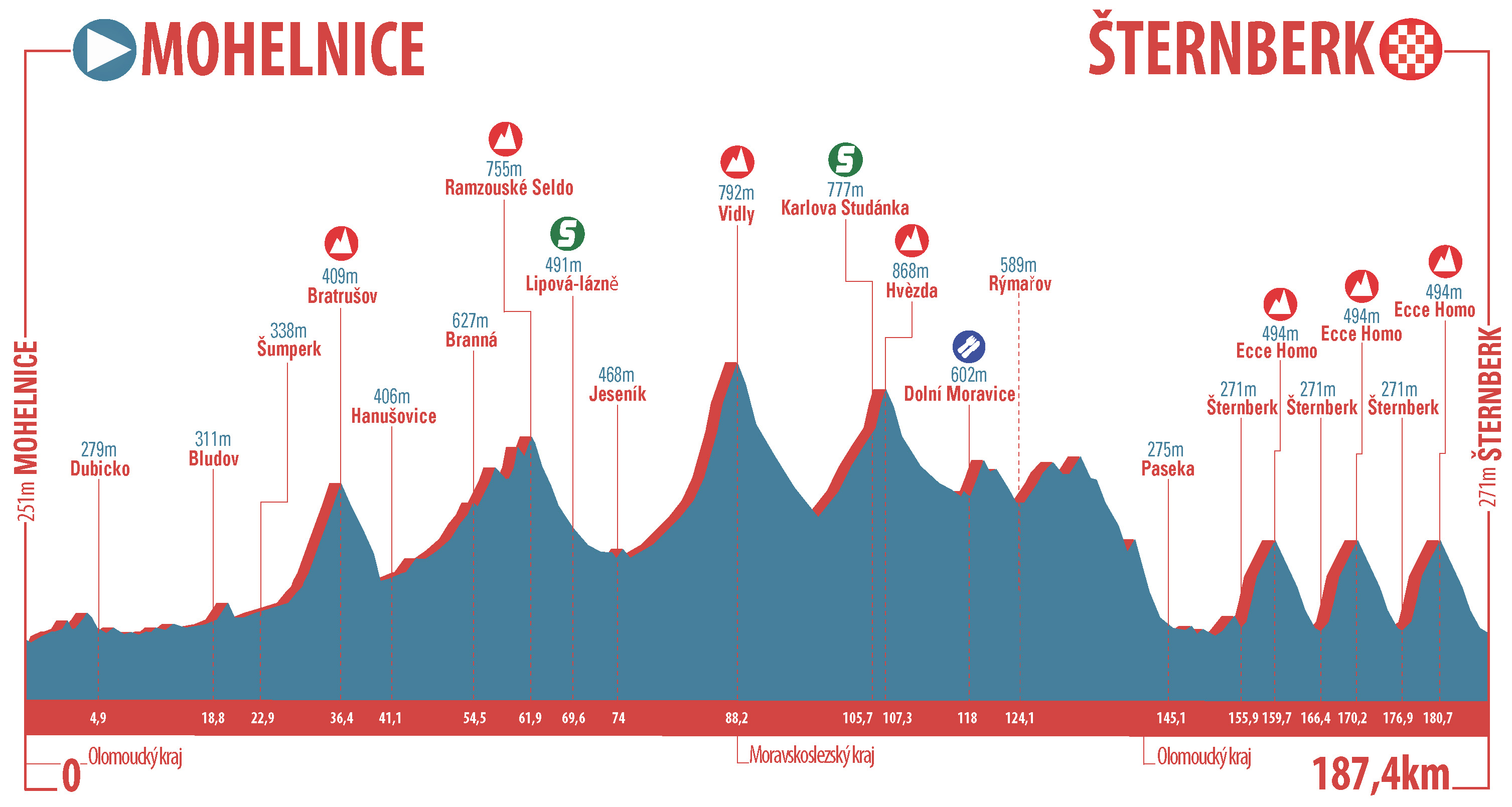 [Immagine: Czech-Tour---Profile-Stage-3.jpg]