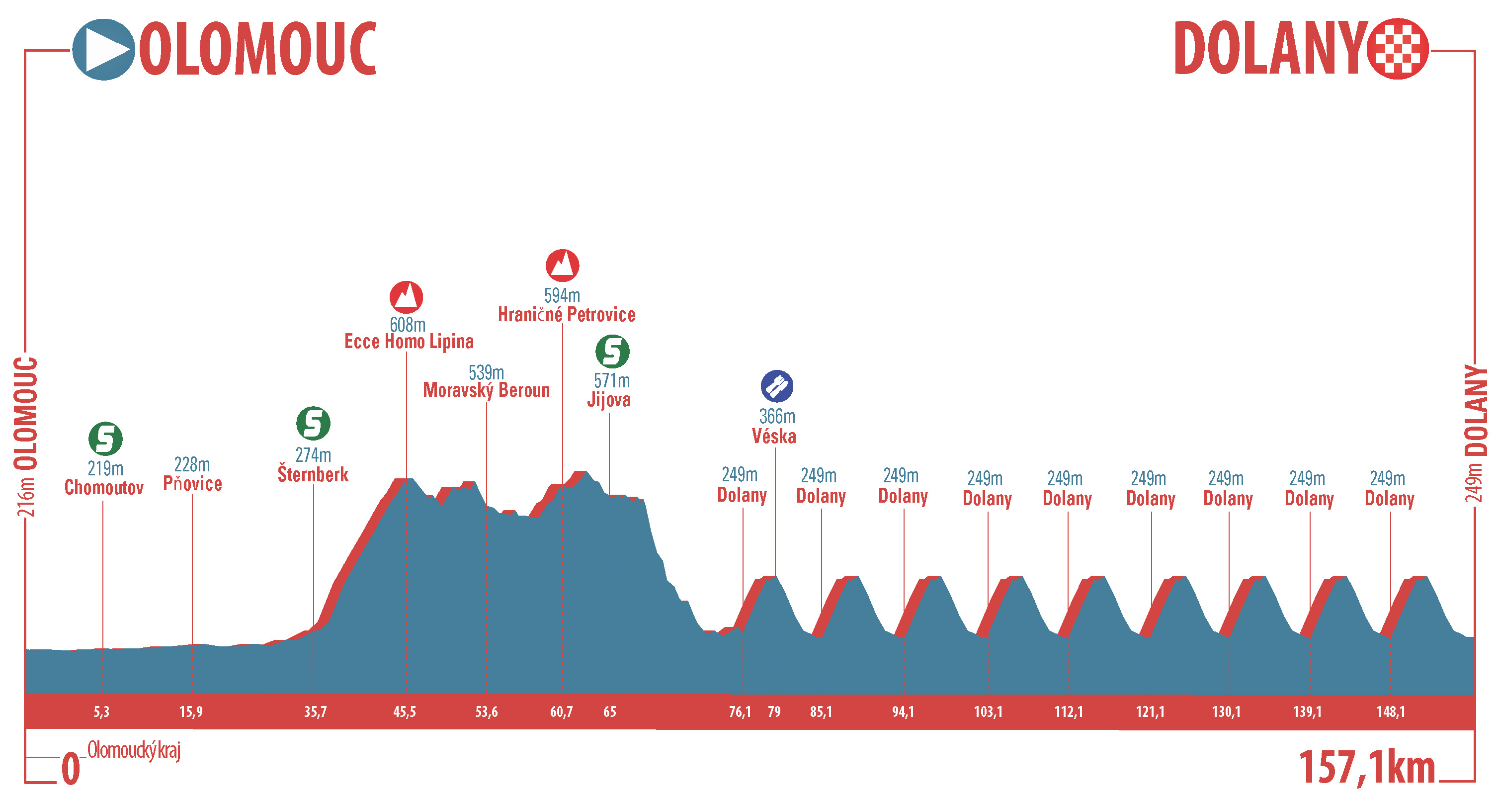 [Immagine: Czech-Tour---Profile-Stage-4.jpg]